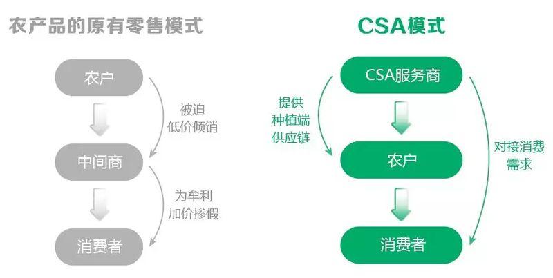 什么是CSA社群支持农业?