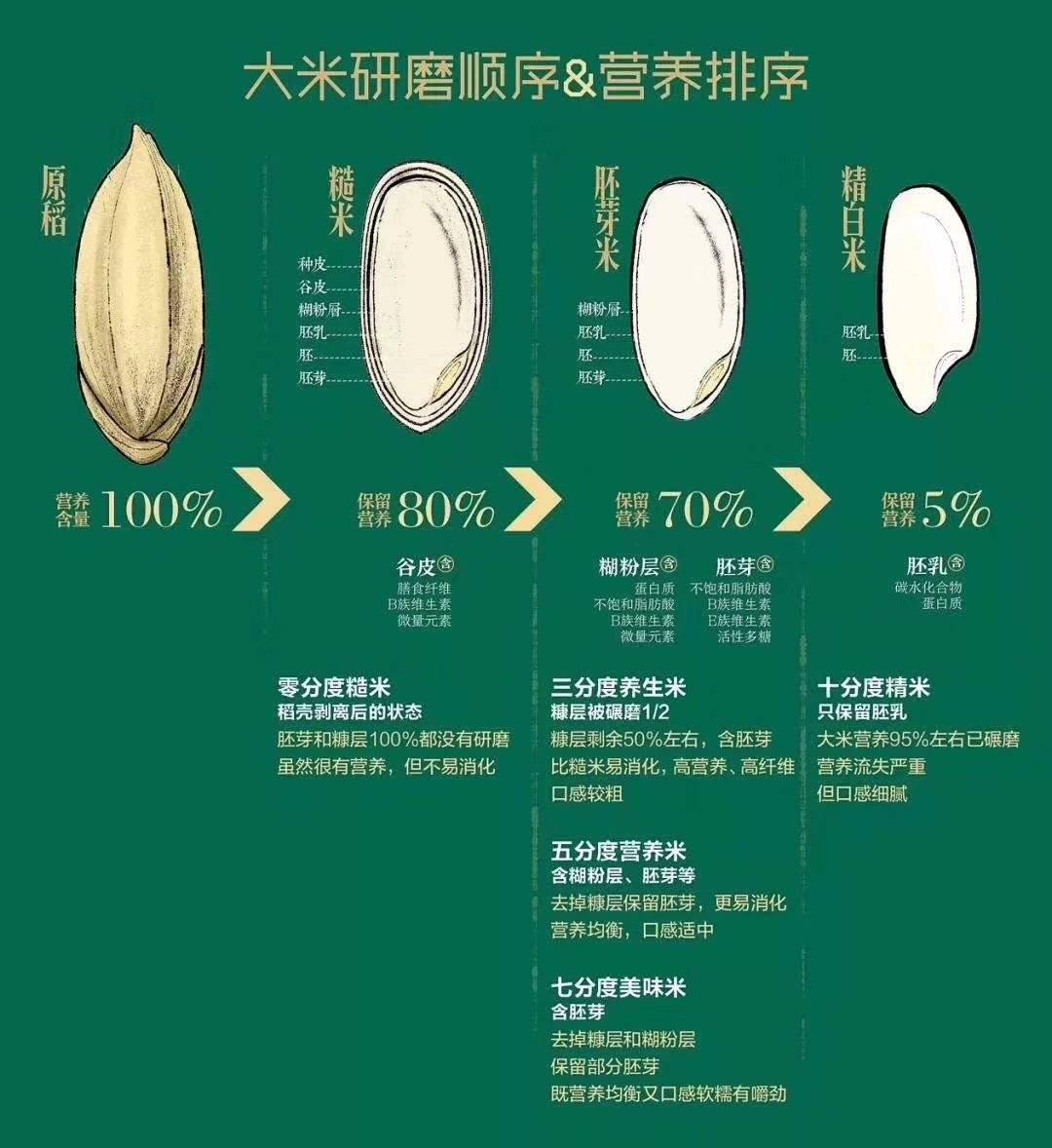 大米研磨顺序及营养排序