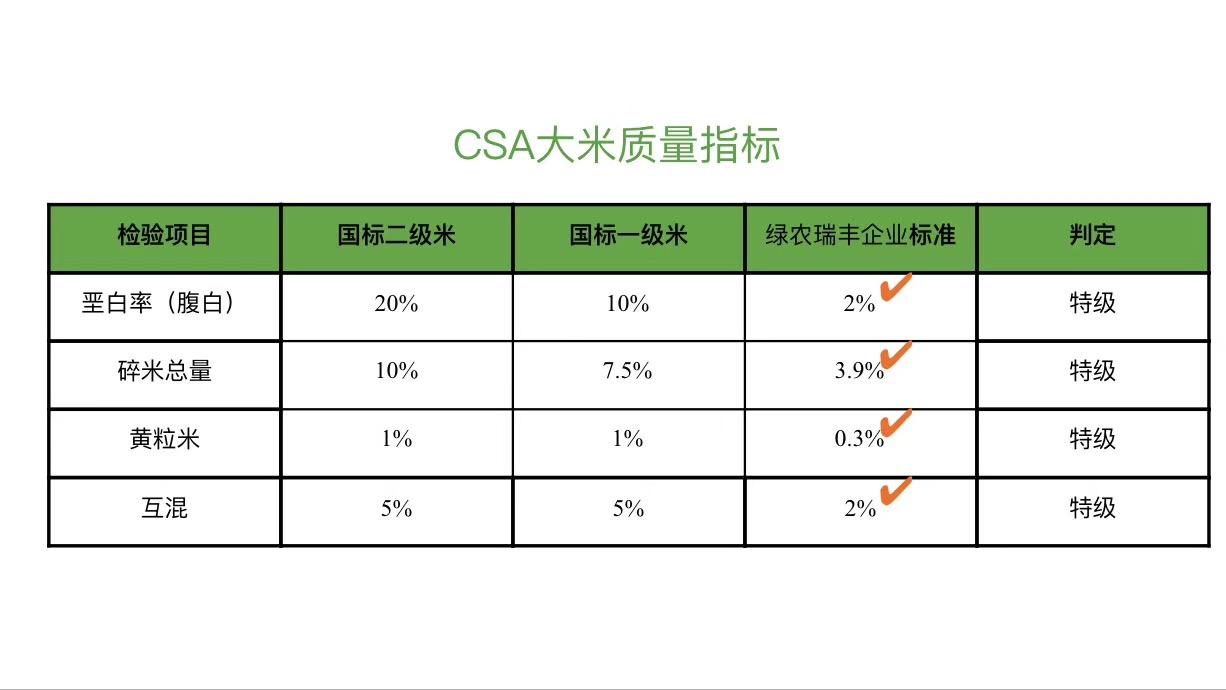 CSA大米质量指标