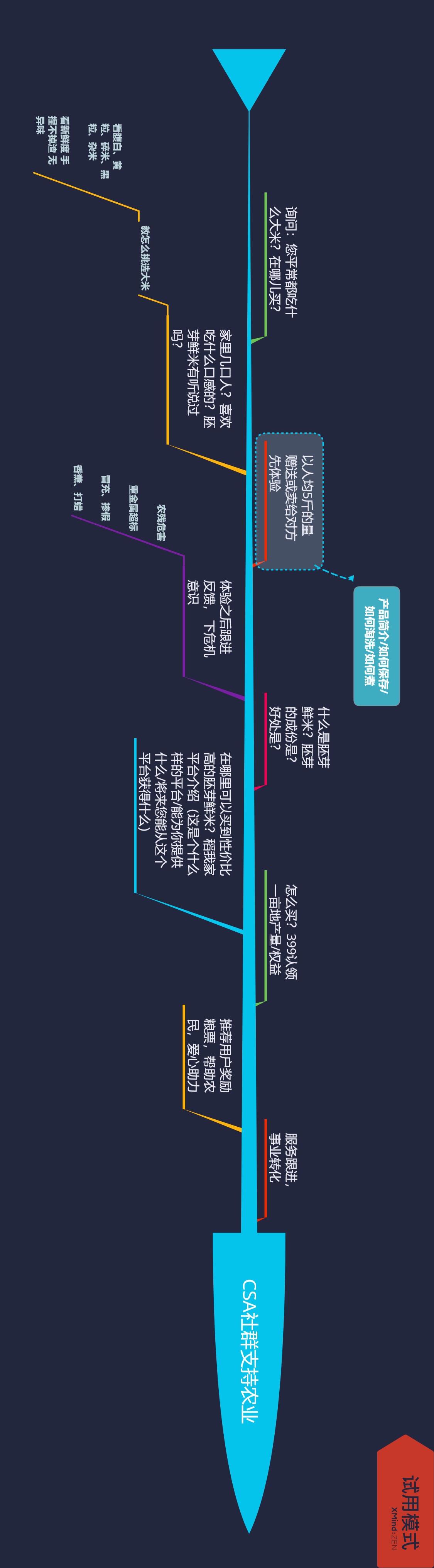 CSA项目基础知识-拓展